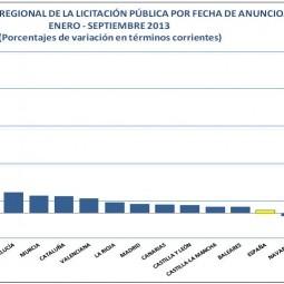 Crecimiento de la inversión en licitaciones de obras públicas en Extremadura en el año 2.013